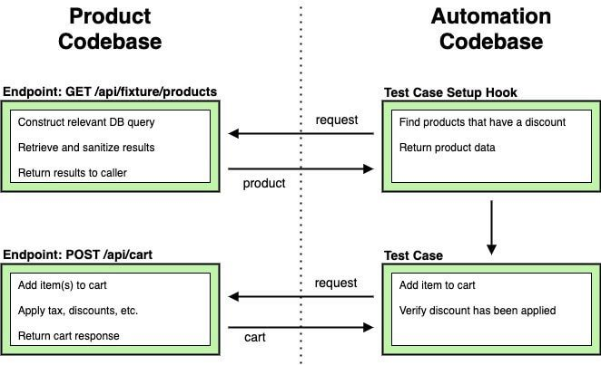 Understanding Software Quality at Scale