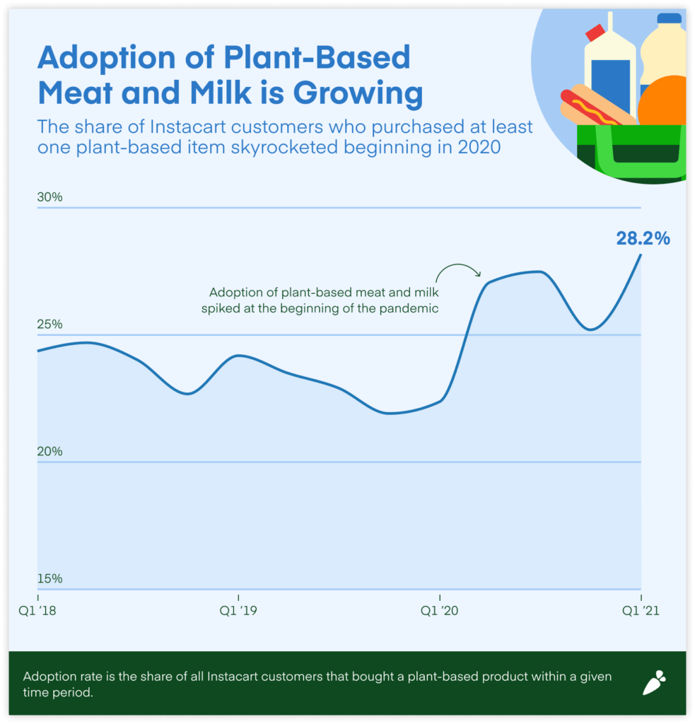 Adoption of plant-based meat and milk spiked at the start of the pandemic, as shown in this chart.