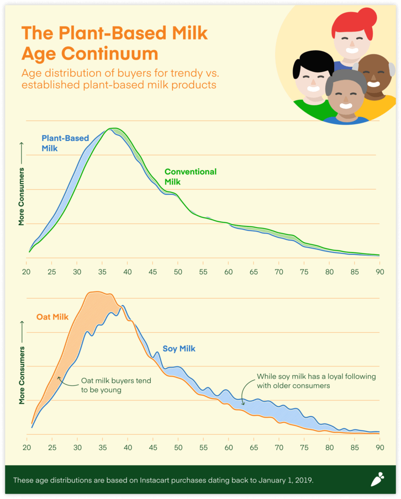 This chart shows that younger consumers by more trendy vegan milk options than older consumers.