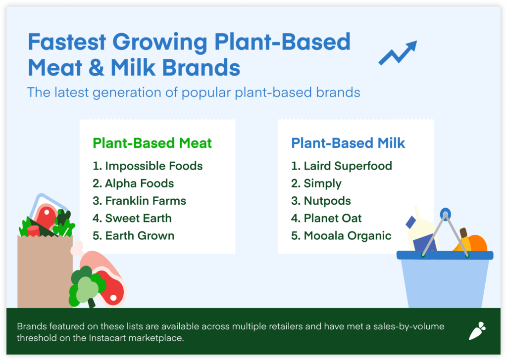 Top plant based milk & meat brands shown here include impossible foods, alpha foods, franklin farms, sweet earth, earth grown, laird superfood, simply, nutpods, planet oat, and moola organic.