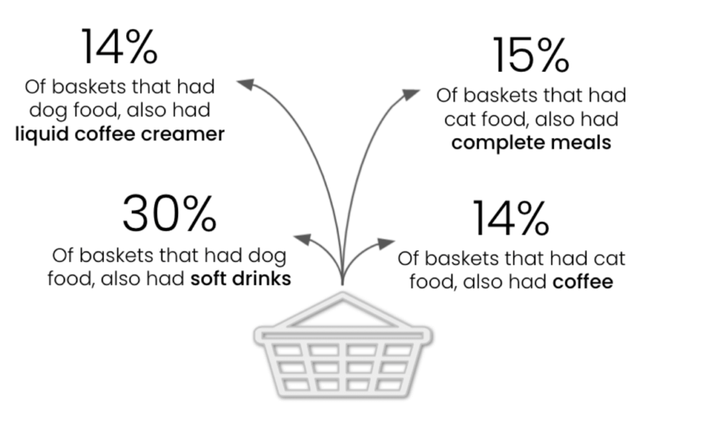 cat and dog food baskets have affinities for other human foods like soft drinks, coffee, and complete meals