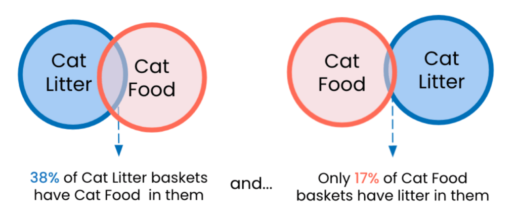 38% of cat litter baskets have cat food in them but only 17% of cat food baskets have cat litter in them