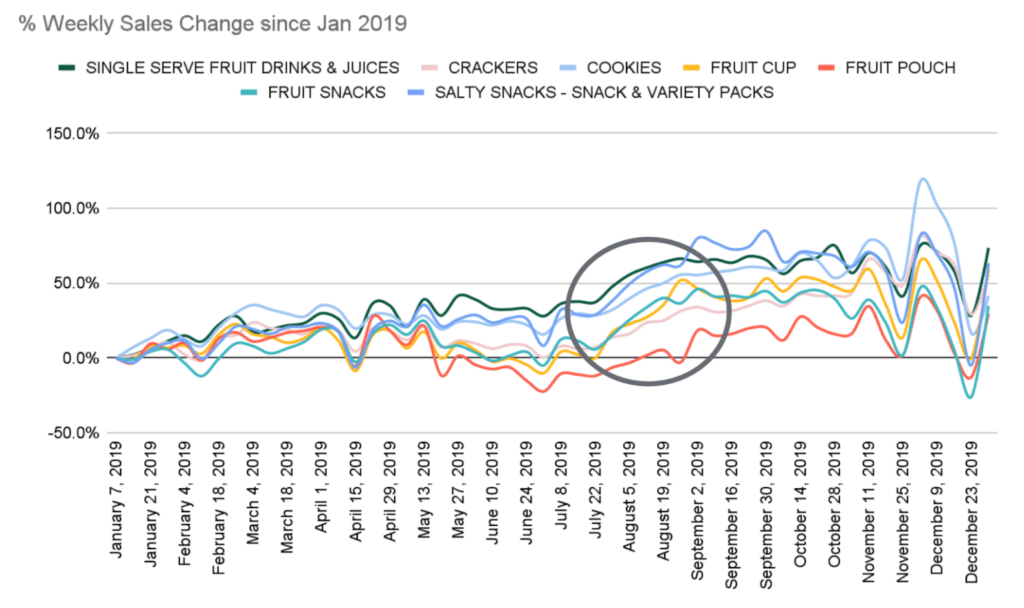 A graph showing the rise of snacks starting in August