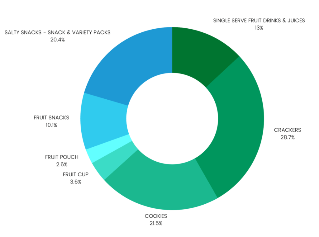 Graph showing proportions of snack purchases by category. Crackers, cookies, and salty snacks the largest at above 20%