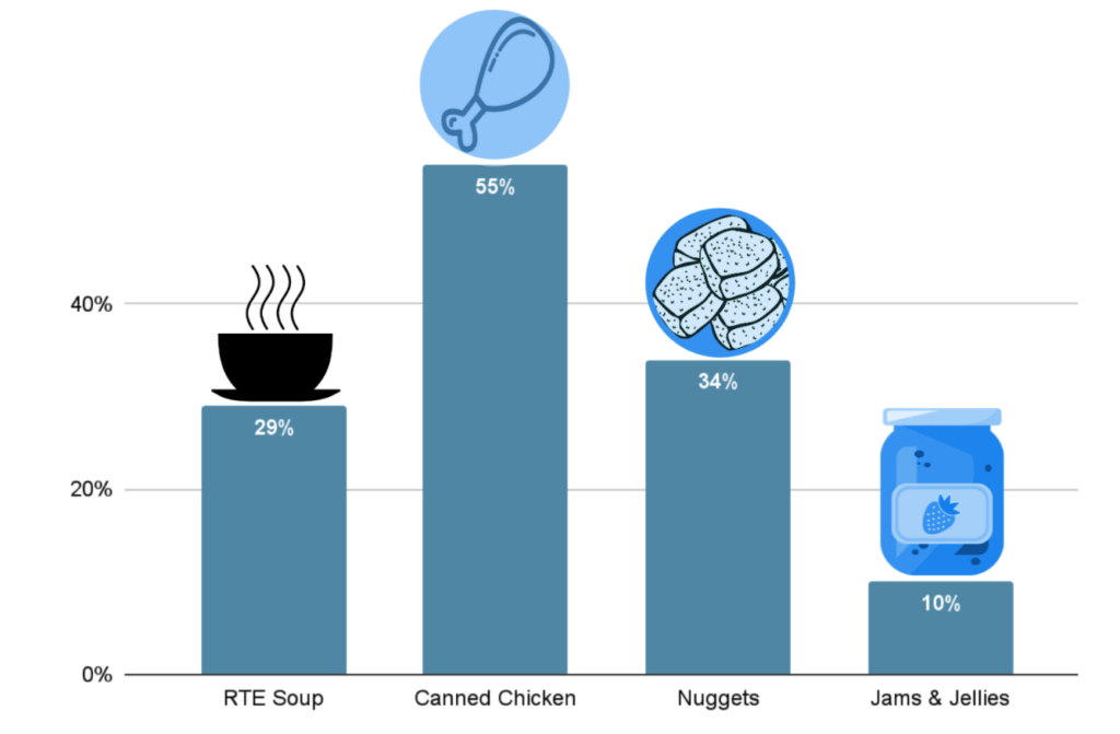 Chart of growth during back to school showing canned chicken grew 55%, RTE soup 29%, nuggets 34%, and jams and jellies 10%