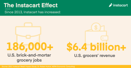 Instacart's Impact on America's Grocery Industry, by the Numbers