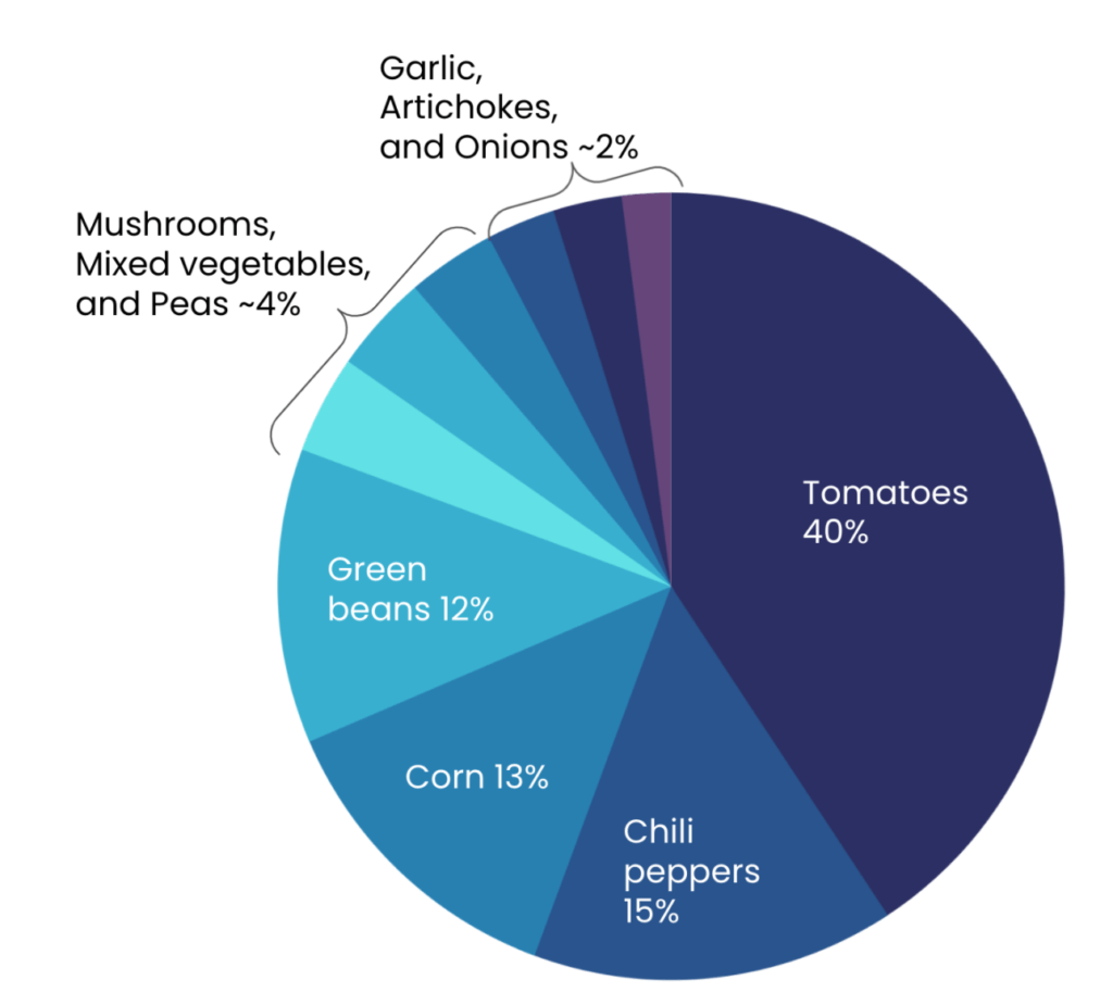 pie chart of canned vegetable sales with tomatoes at 40%
