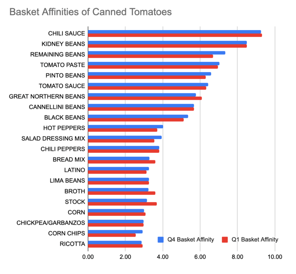 basket affinities for canned tomatoes largely beans and chili ingredients