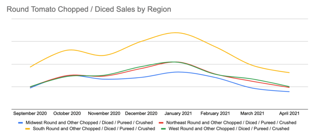 chopped tomato sales by region