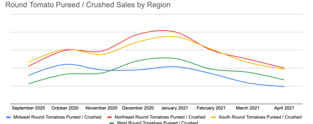 pureed tomato sales by region