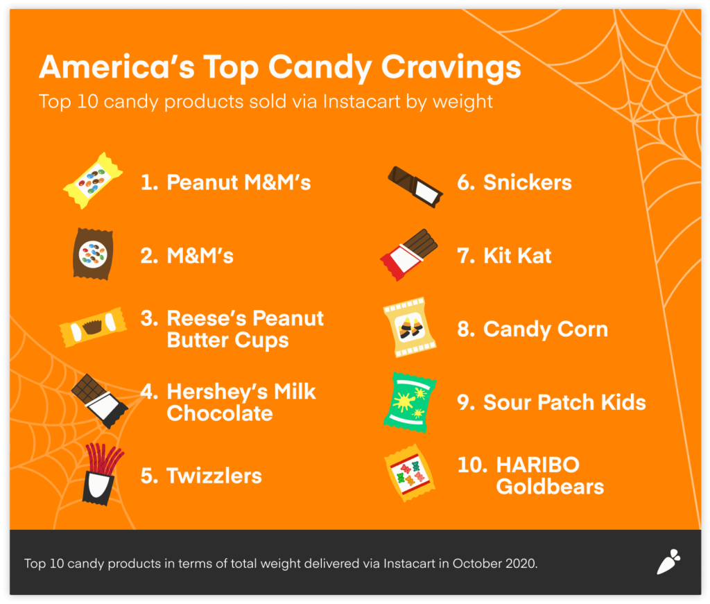 Graph shows America's top candy cravings.