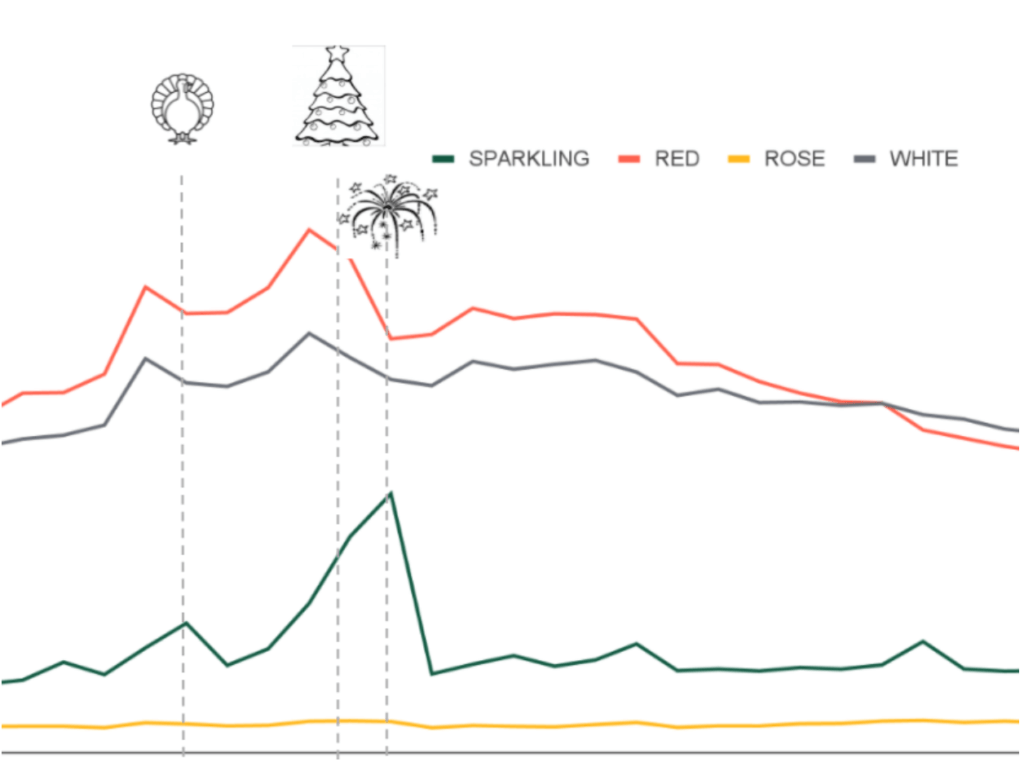 graph showing weekly sales spike for the holidays